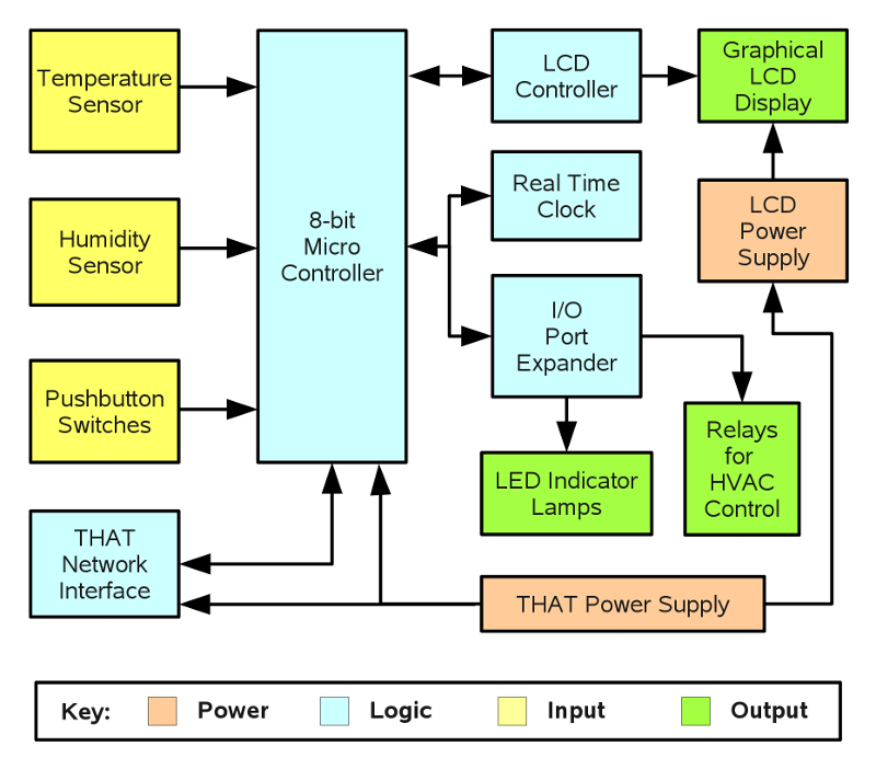 That digital thermostat module hardware block diagram ccuart Choice Image